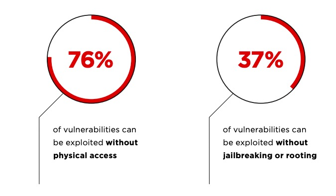 Figure 9. Prerequisites for vulnerability exploitation