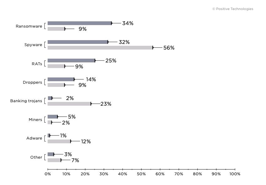 Figure 7. Types of malware (percentage of attacks using malware)