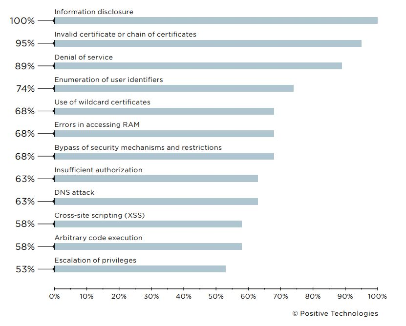 Caption: Most common vulnerability categories (percentage of companies)