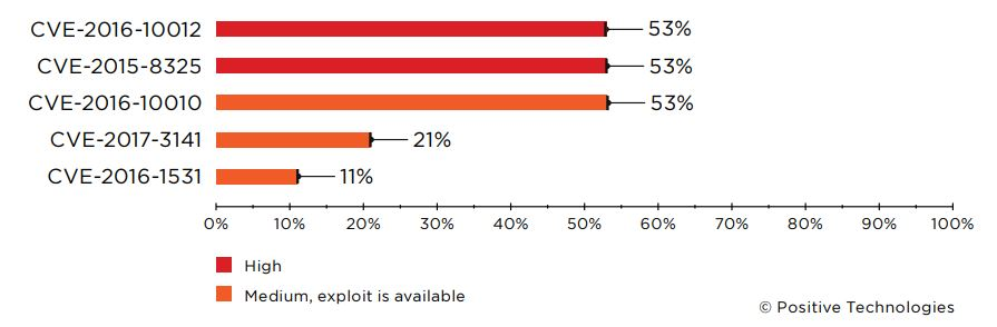 Figure 15. Five most dangerous privilege escalation vulnerabilities (percentage of companies)