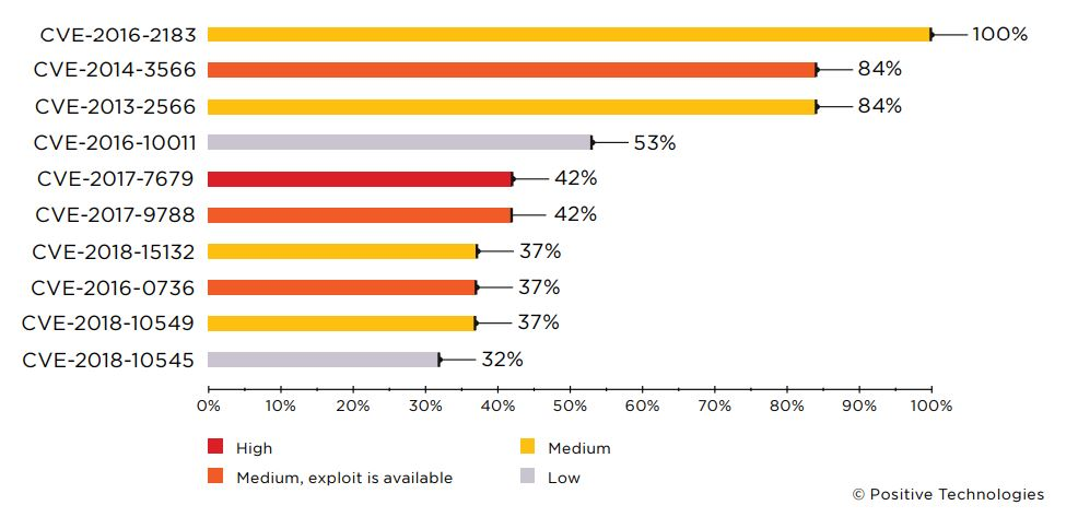 Figure 16. Common software vulnerabilities related to information disclosure (percentage of companies)
