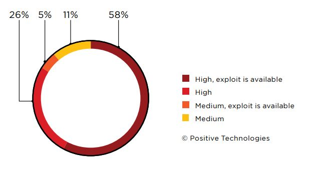 Figure 4. Severity of vulnerabilities and availability of exploits (percentage of companies)