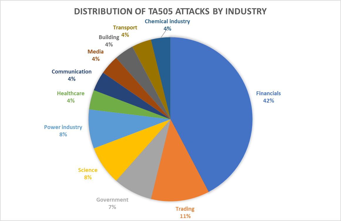 TA505 attacks by sector, 2019