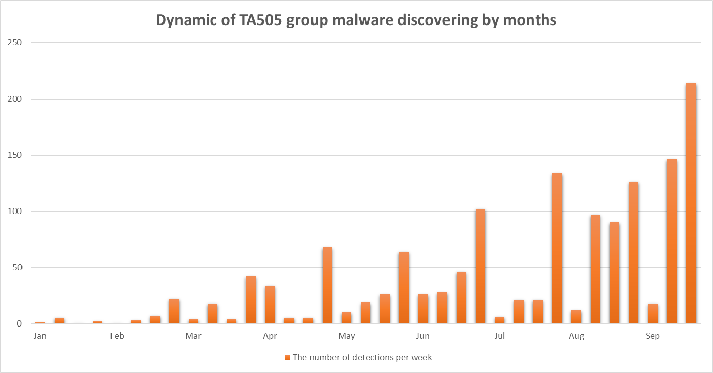 TA505 detections by month, 2019