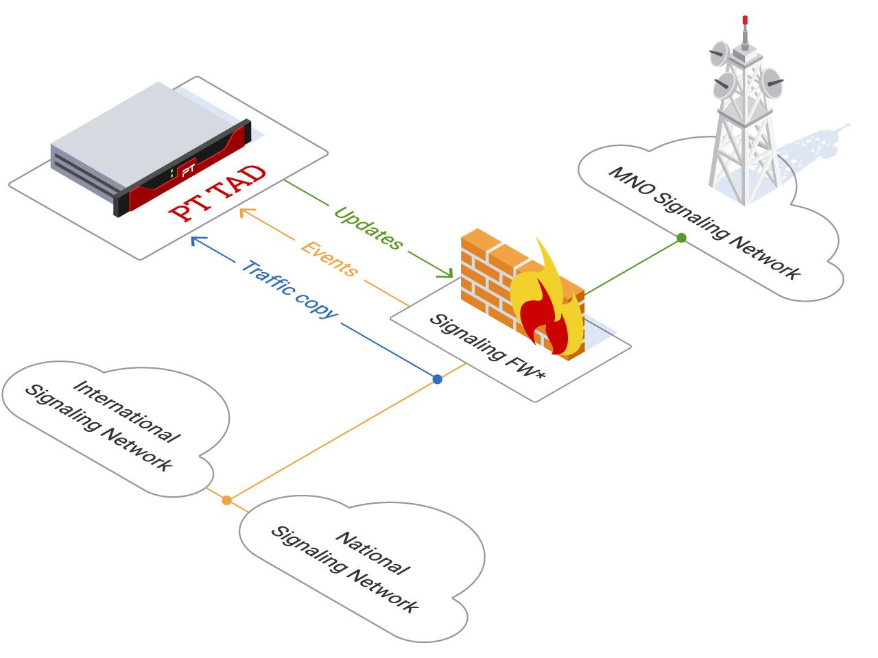 Integration with signaling firewall