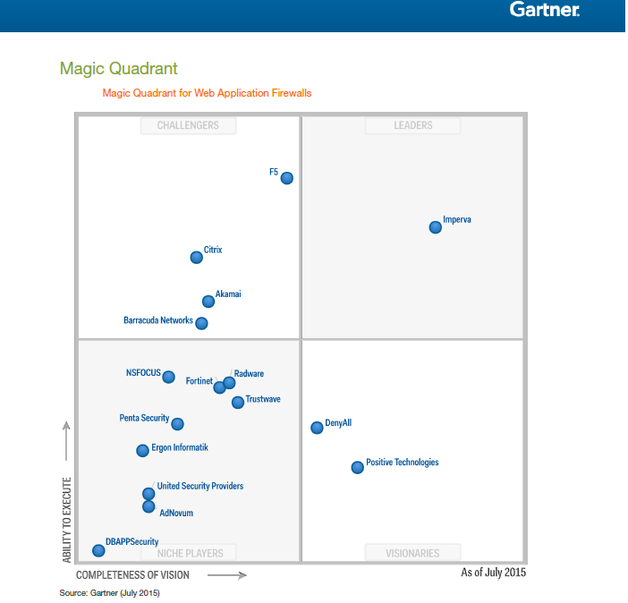 Magic Quadrant for Web Application Firewall